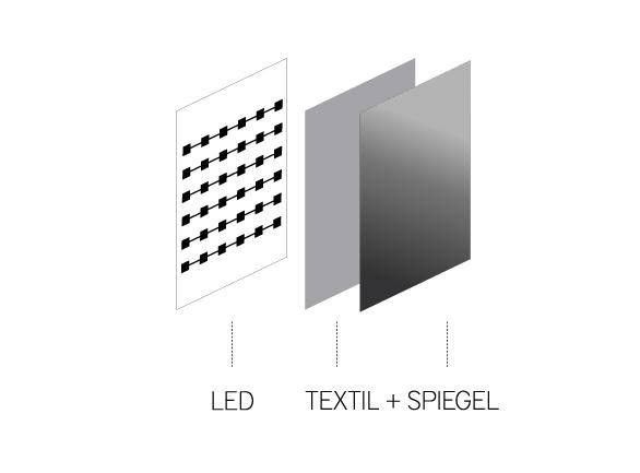 Funktionsweise des Spiegels mit Lichteffekt